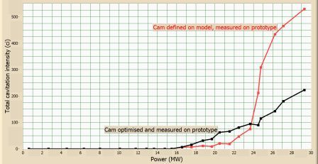 Cavitation intensity vs. power for two cams: Black - optimised cam; Red - cam defined in the model test